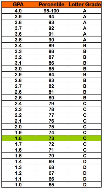 1.7 GPA = 72% percentile grade = C letter grade