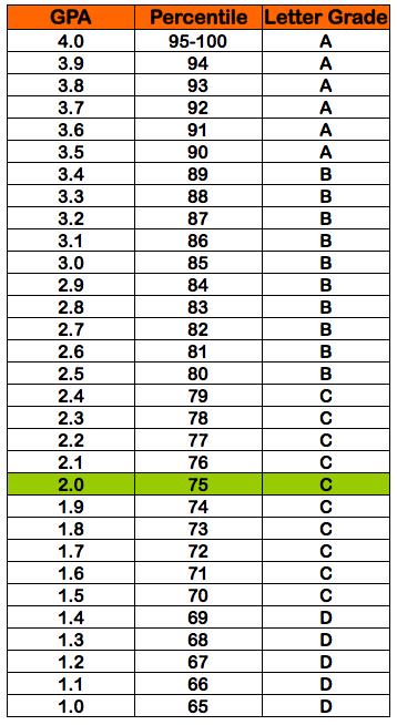 2 0 GPA =  percentile grade = C letter grade