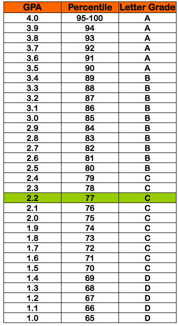 Gpa Scale In Letter Grades