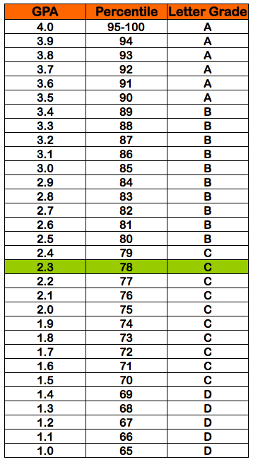 Letter Grades To Gpa Conversion Nurufunicaasl