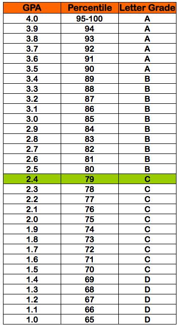 2 4 GPA =  percentile grade = C letter grade