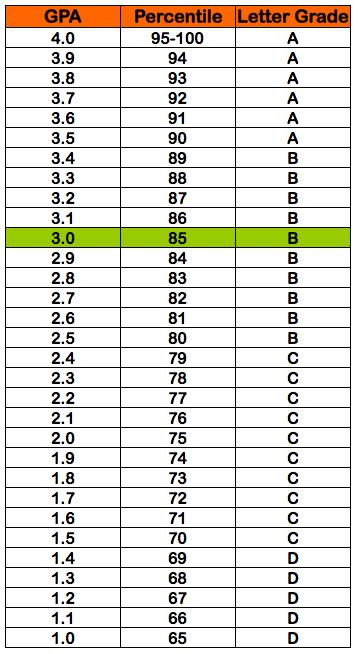 30 gpa 85 percentile grade b letter grade 30 gpa ccuart Images