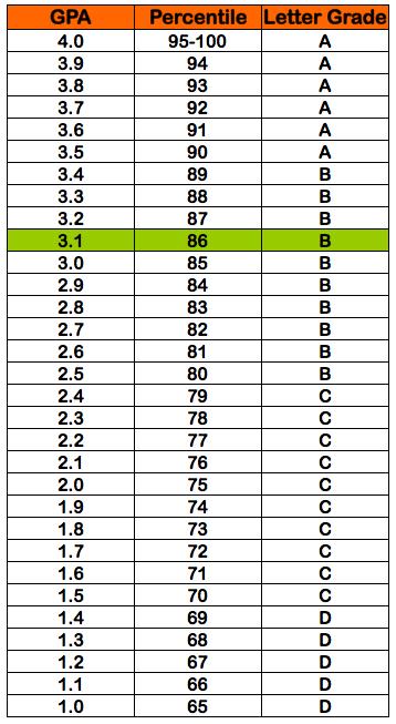 3.1 GPA = 86% percentile grade = B letter grade