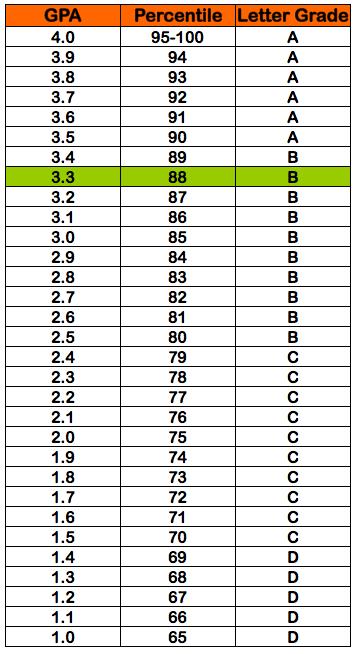 3.3 gpa = 88% percentile grade = b letter grade