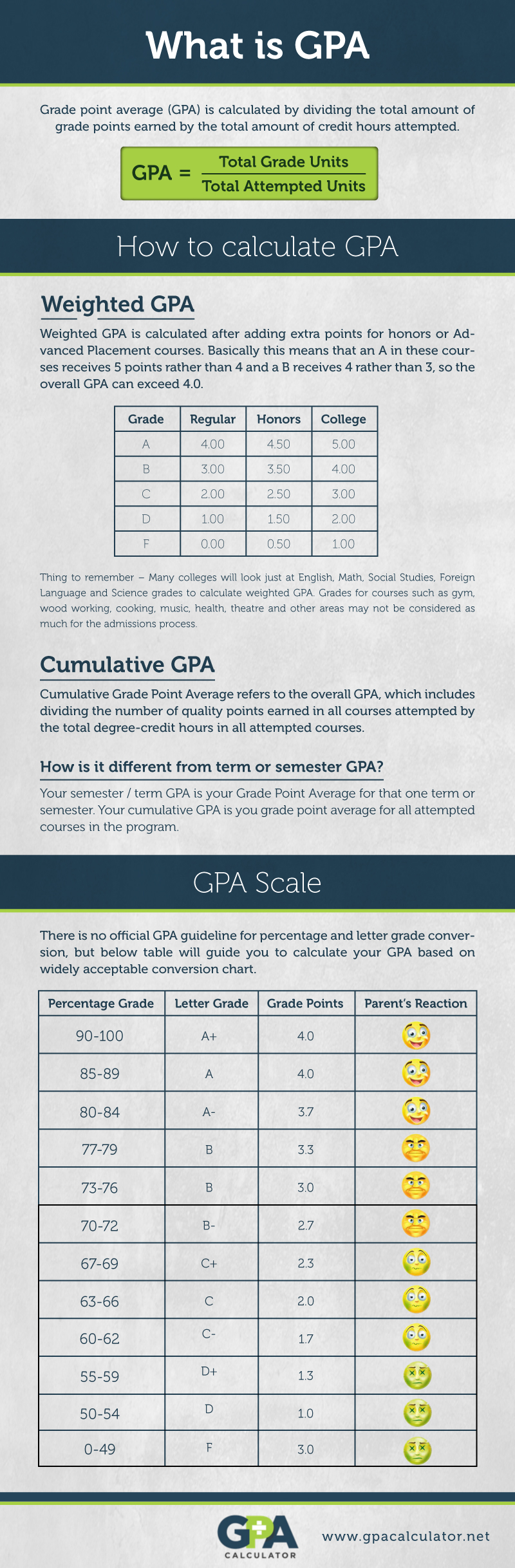 5 3 User Ratings College Gpa Calculator · High School Gpa Calculator · How  Graphic How
