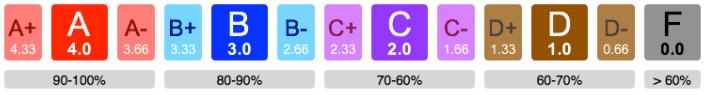 GPA Scale