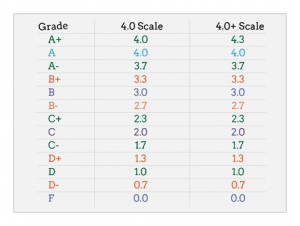 How to calculate gpa using this scale a perfect gpa would equal 40 if you assume that an a is better than the perfect a and some schools do the scale you use will be as ccuart Choice Image