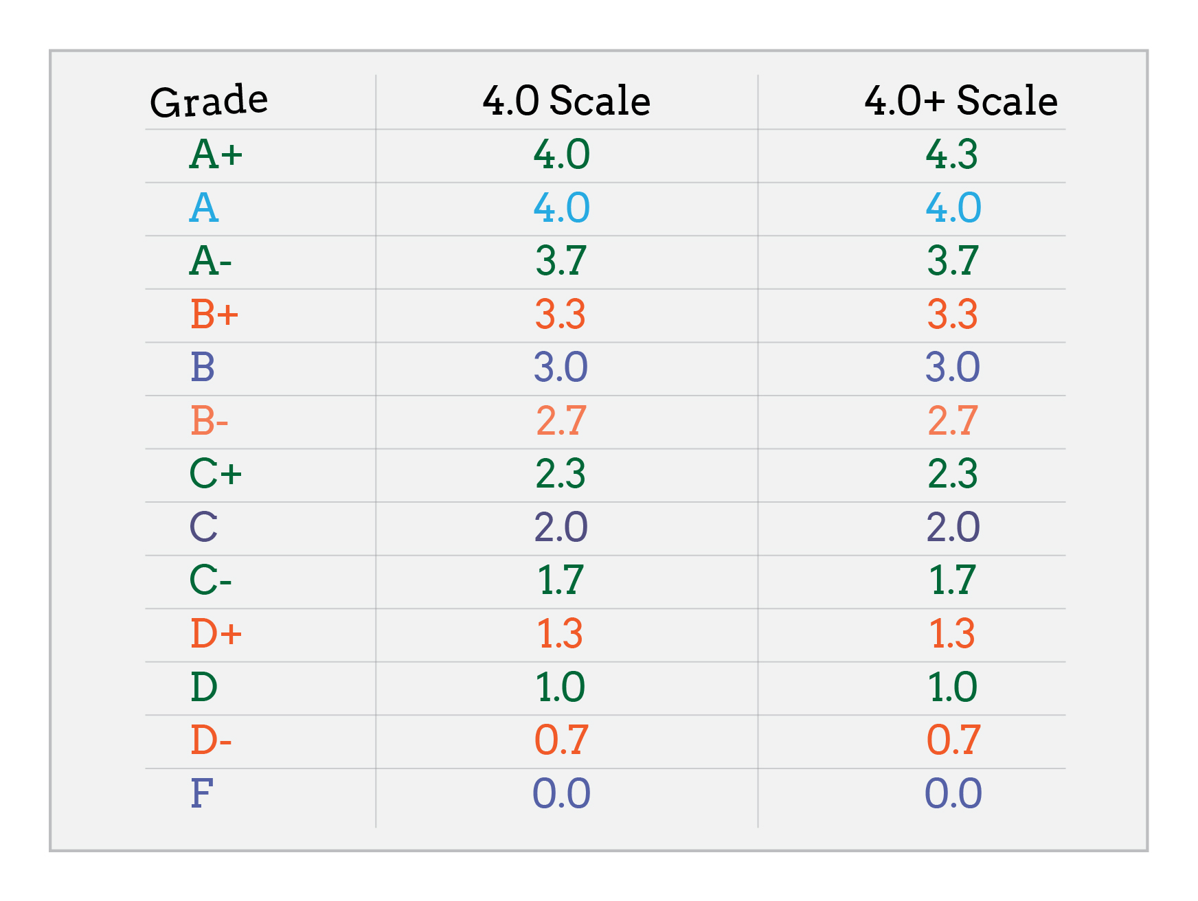 coursework exam grade calculator How to calculate your final grade calculate your average grade save your course assignments, quizzes and exams to ensure you are using the correct numbers in calculating your final grade also, saving your assignments will be helpful if.